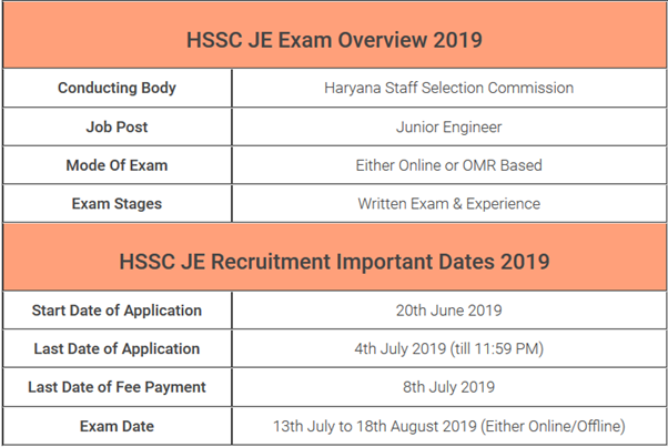 HSSC JE Coaching in Chandigarh